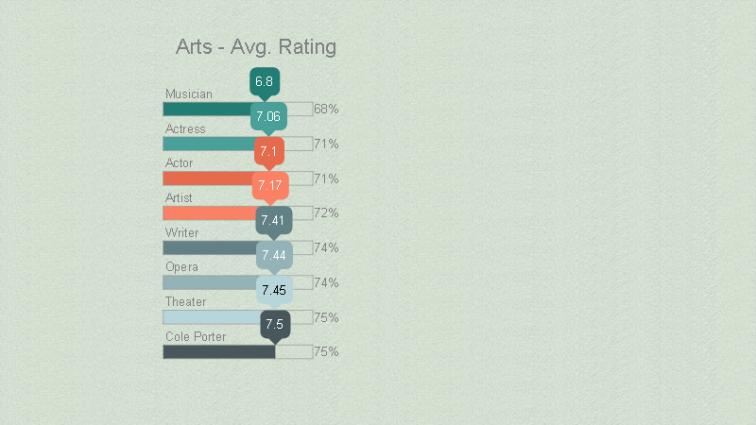 woodyallen_Piktochart_arts_rating