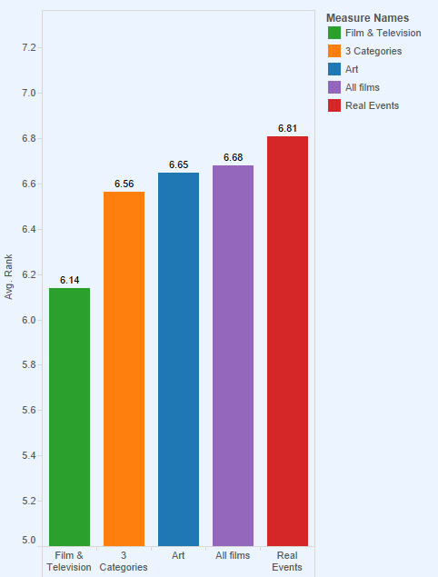 Avg. IMDB users film rating by category